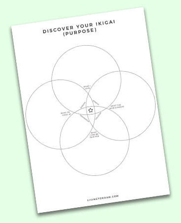 Creating the middle piece of a venn diagram in powerpoint 2013 life japanese venn diagram purpose check your inbox for your ikigai worksheet ccuart Image collections