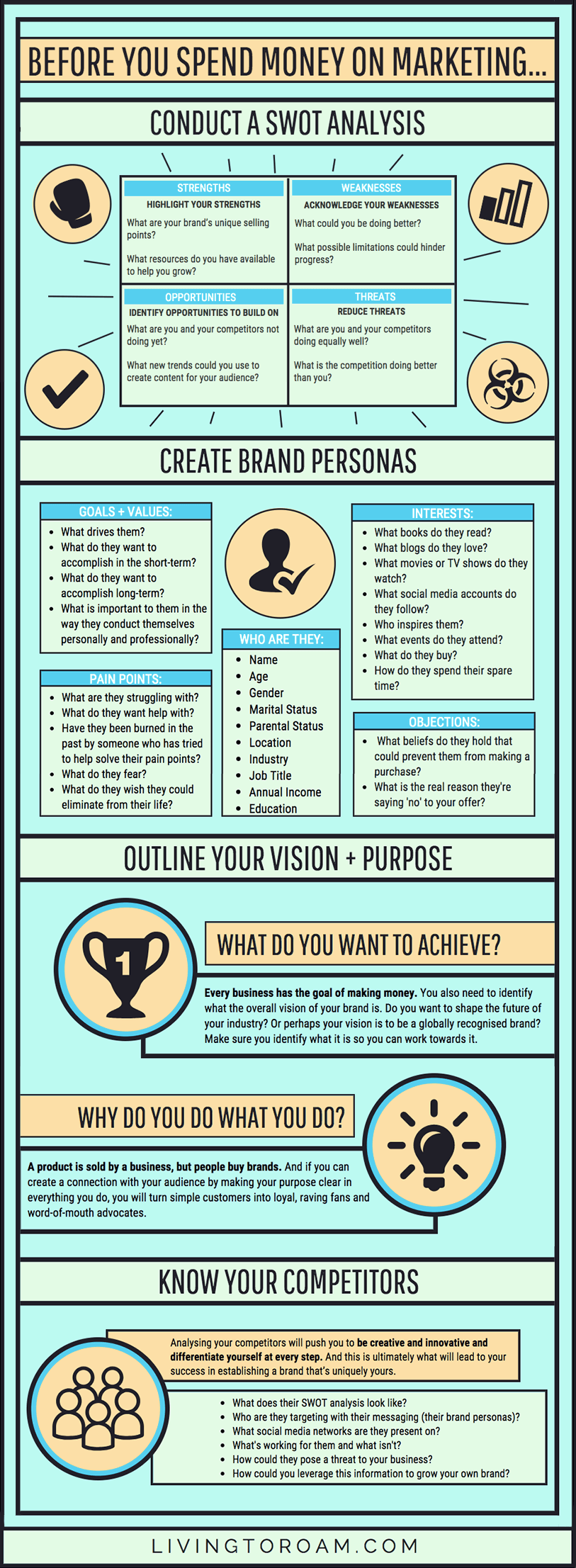 Infographic: How to Create a Powerful Marketing Strategy Plan. Before you spend money on marketing, here are a few things to consider first. This infographic will teach you how to conduct a SWOT analysis, how to create brand personas, how to outline your vision and purpose, and lastly how to know your competitors. Visit livingtoroam.com for more | #infographic #marketingtips #marketingstrategy